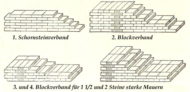 Schornsteinverband, Blockverband